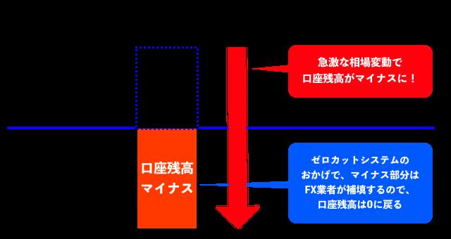 ゼロカットシステムのイメージ
