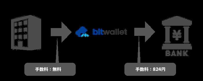 bitwalletを使った出金の流れ