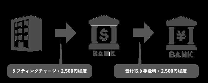 海外銀行送金を使った出金の流れ