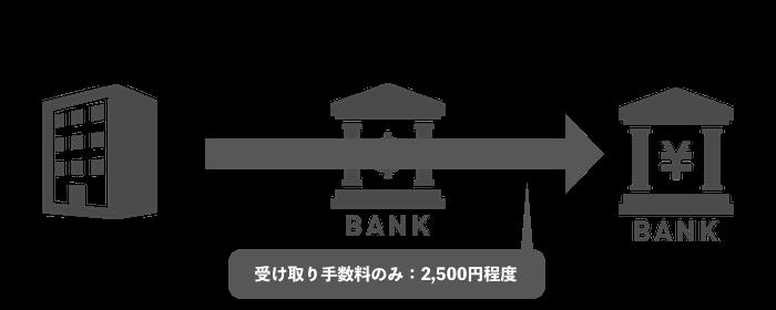 国内銀行振込を使った出金の流れ
