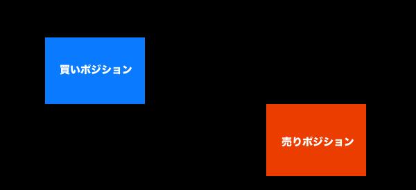 両建てOKパターン①同一口座での両建て
