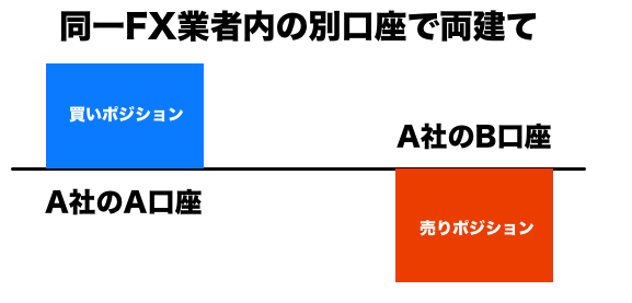 両建て禁止パターン①GemForex内の複数口座間での両建て