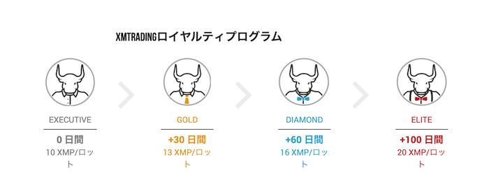 XMのロイヤルティポイント(取引ボーナス)を解説