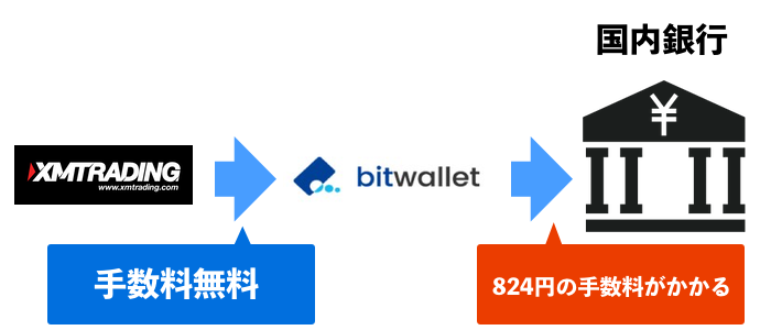 bitwallet→国内銀行間の出金手数料