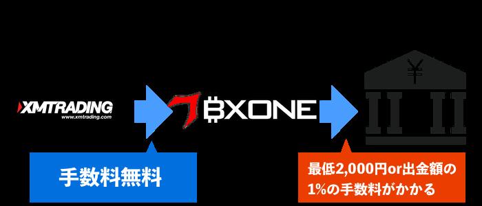 BXONEの実質的出金手数料