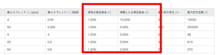 赤枠部分の「通常証拠金」「増額した必要証拠金」の欄