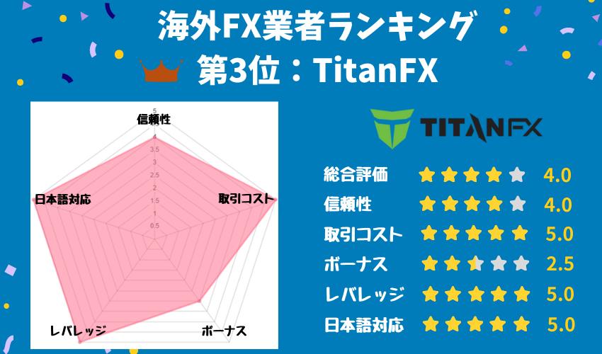 海外FXおすすめ3位「Titan FX」