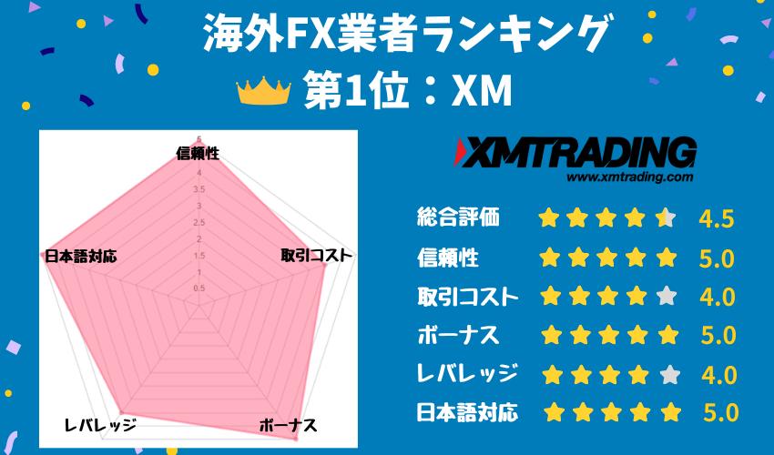 海外FXおすすめ1位「XM Trading」